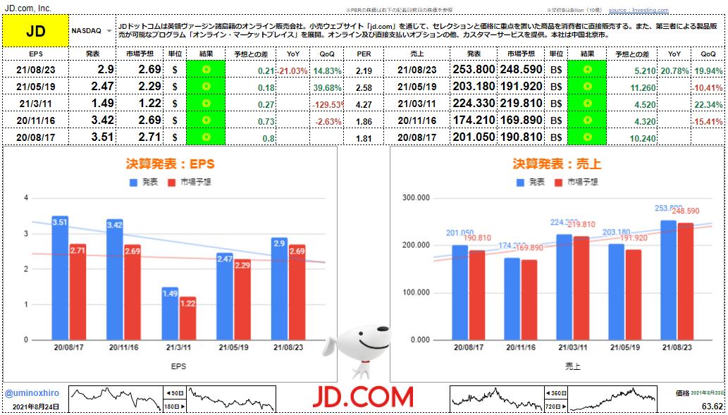 JDドットコム【JD】決算2021年8月23日