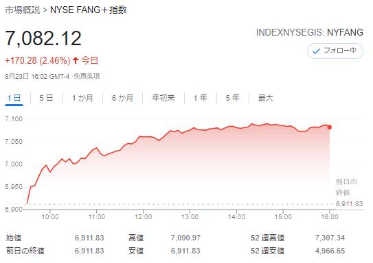 FANG+index2021年8月23日