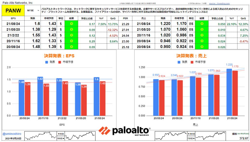 パロアルトネットワークス【PANW】決算2021年8月24日