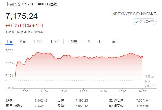 FANG+index2021年8月24日