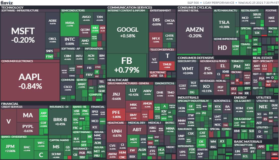 S&P500ヒートマップ2021年8月25日