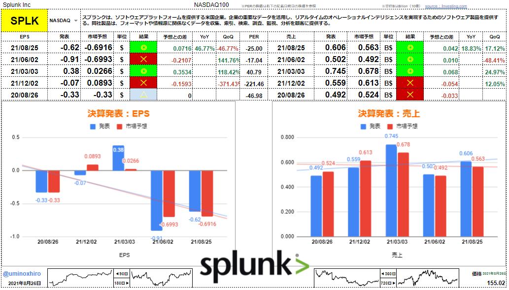 スプランク【SPLK】決算2021年8月25日