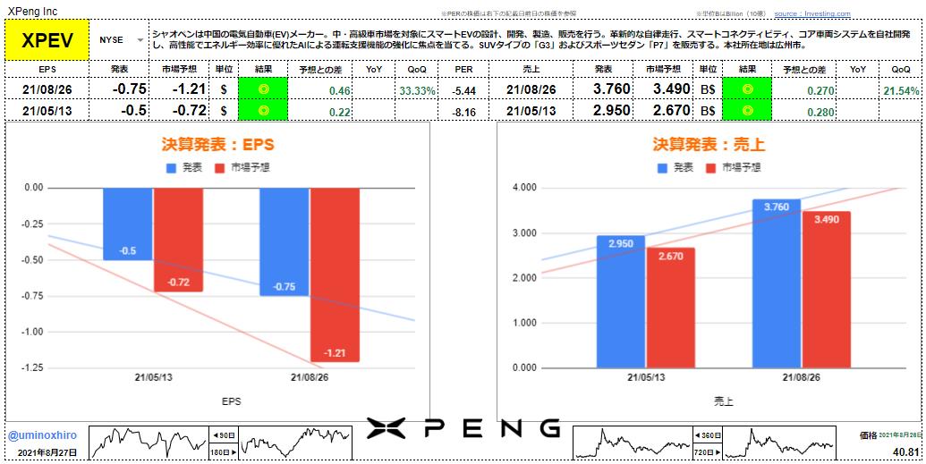 シャオペン【XPEV】決算2021年8月26日