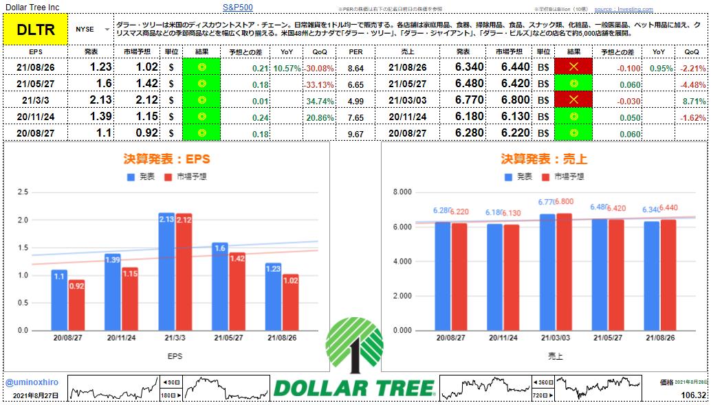 ダラーツリー【DLTR】決算2021年8月26日