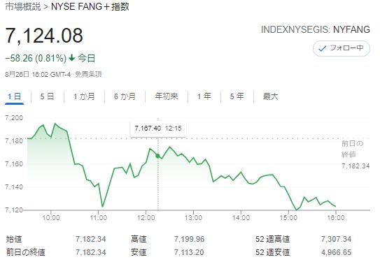 FANG+index2021年8月26日