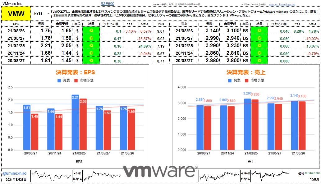 VMware【VMW】決算2021年8月26日