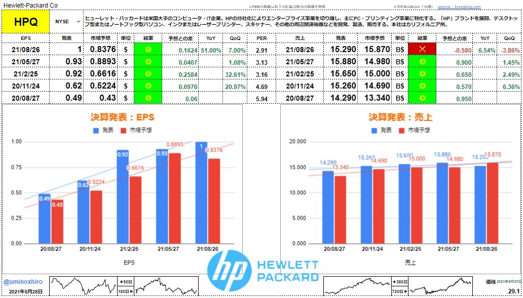 ヒューレットパッカード(HP)【HPQ】決算2021年8月26日