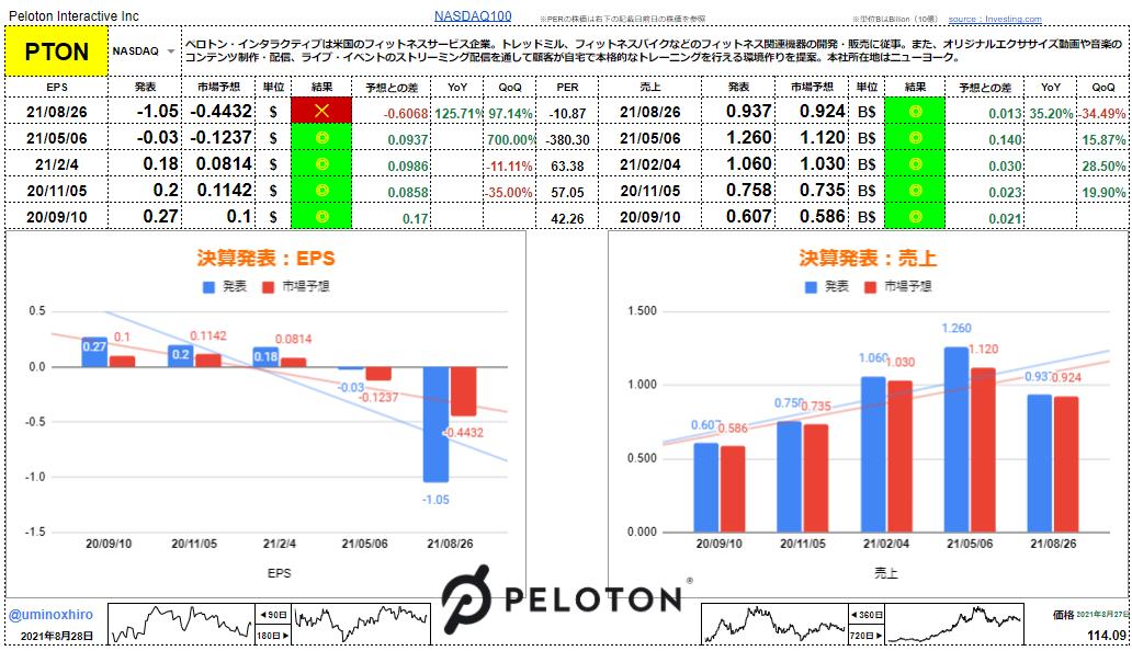ペロトン・インタラクティブ【PTON】決算2021年8月26日