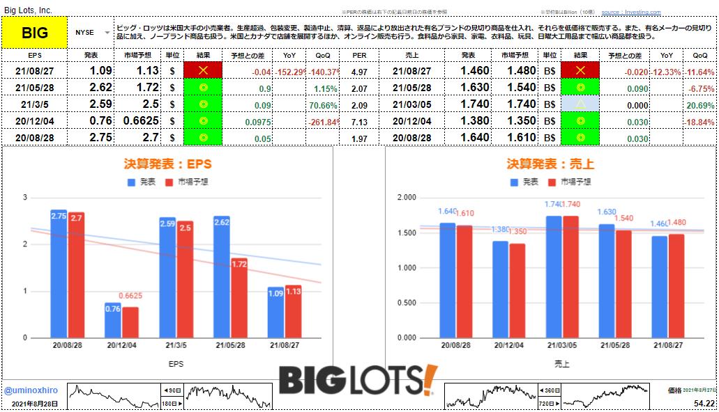 ビッグ・ロッツ【BIG】決算2021年8月27日