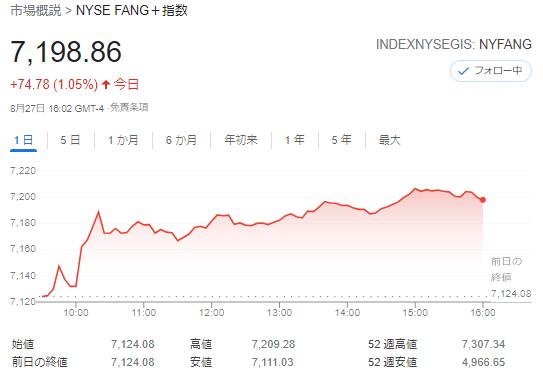 FANG+index2021年8月27日