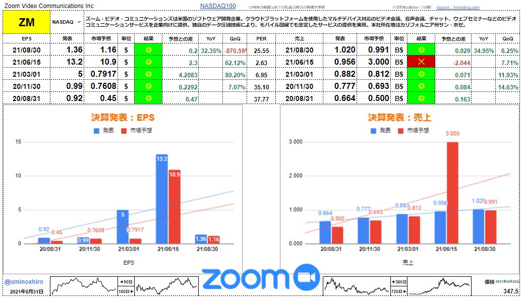 ズーム・ビデオ・コミュニケーションズ【ZM】決算2021年8月30日