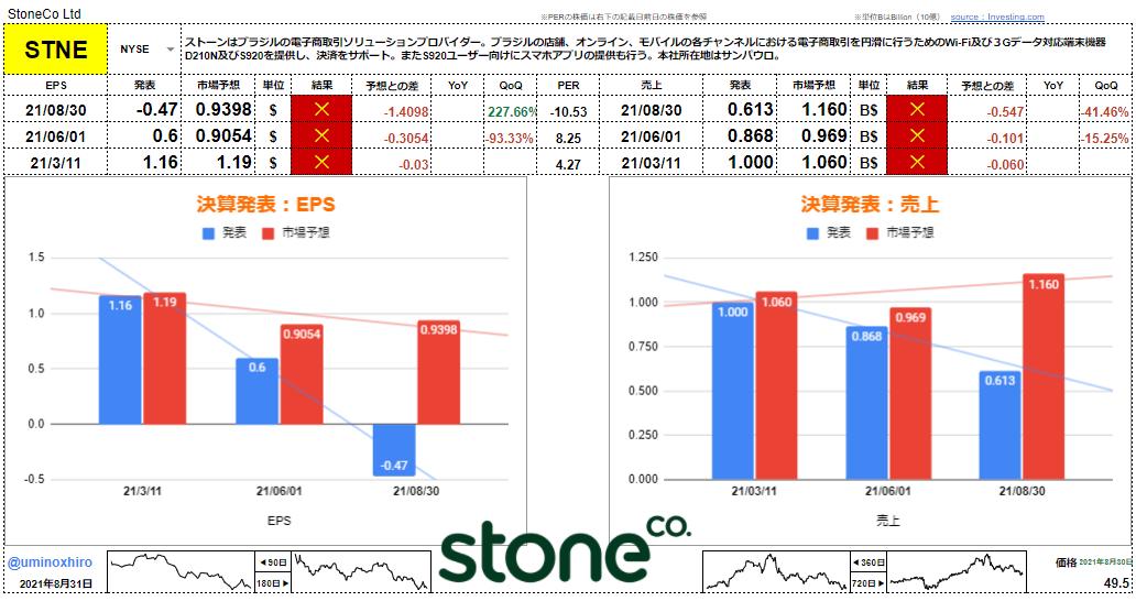 ストーン【STNE】決算2021年8月30日