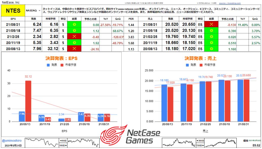 ネットイース(網易)【NTES】決算2021年8月31日