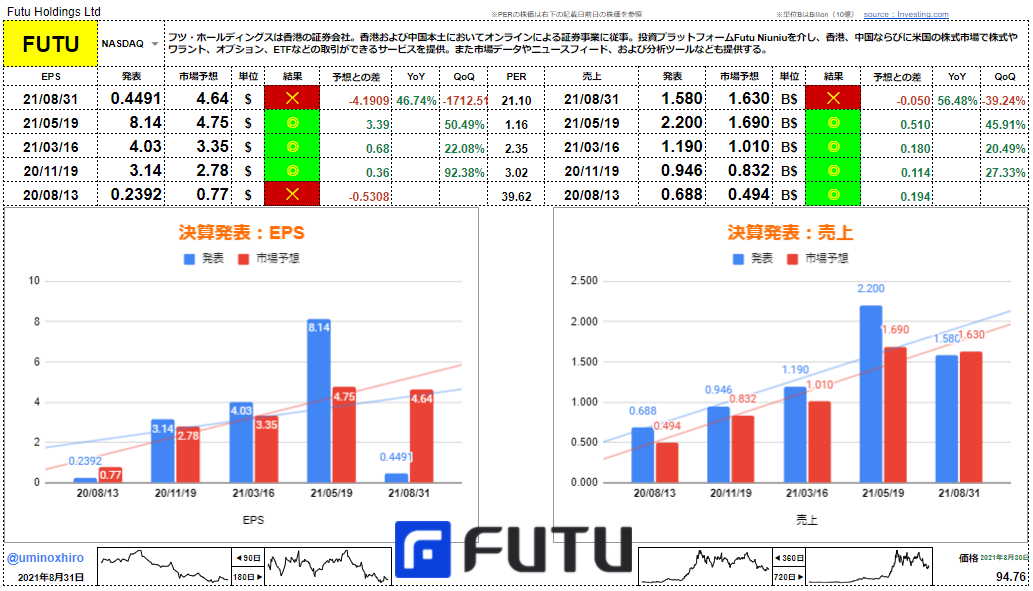 フツ【FUTU】決算2021年8月31日