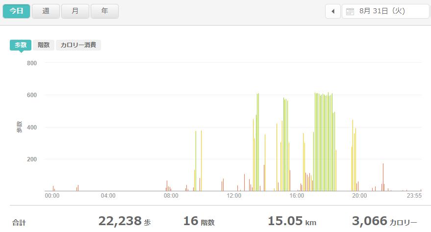 fitbitログより 運動データ2021年8月31日