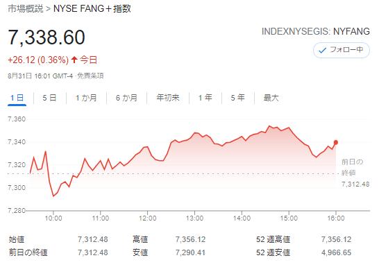 FANG+index2021年8月31日