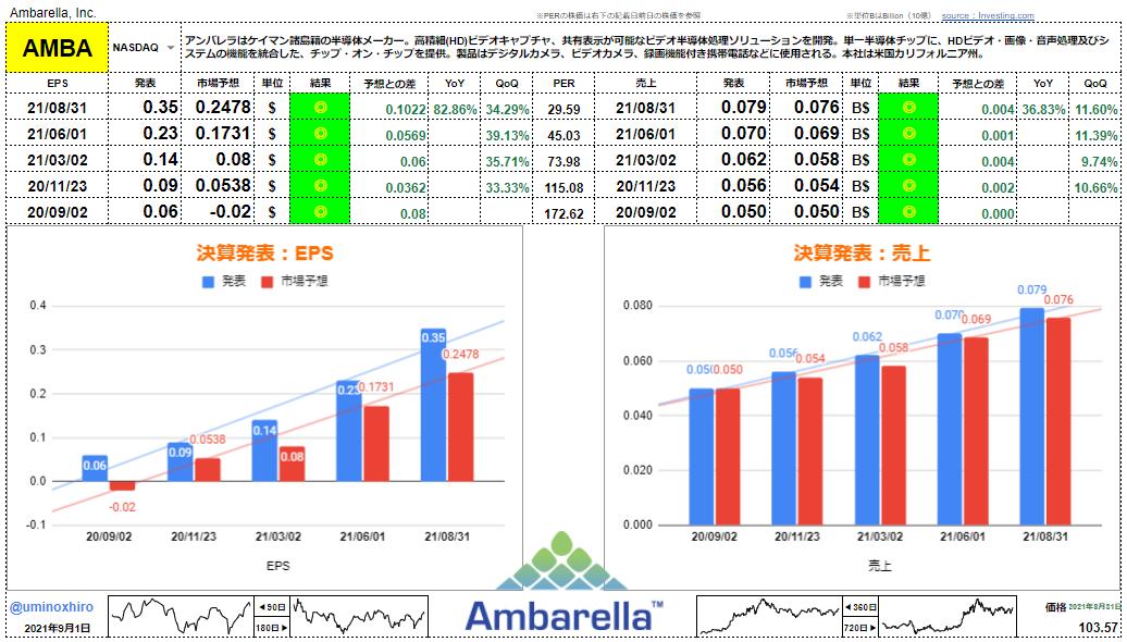 アンバレラ【AMBA】決算2021年8月31日