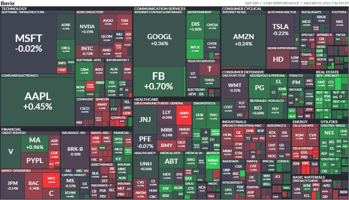 S&P500ヒートマップ2021年9月1日