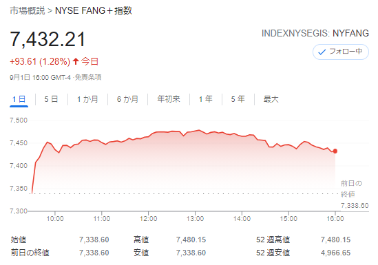 FANG+index2021年9月1日