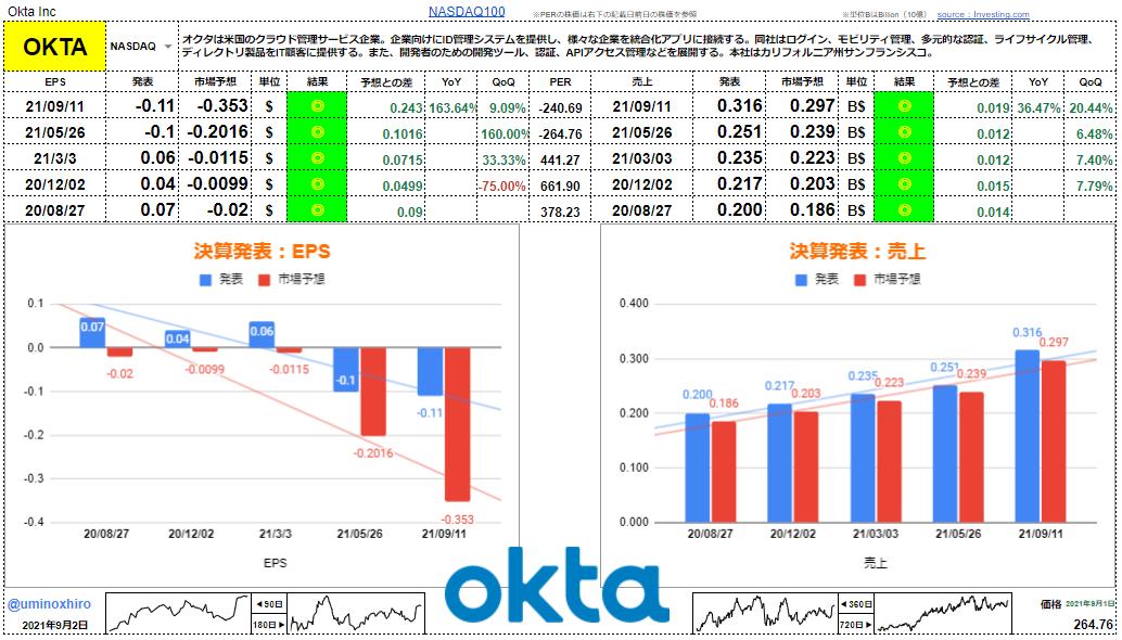 オクタ【OKTA】決算2021年9月1日
