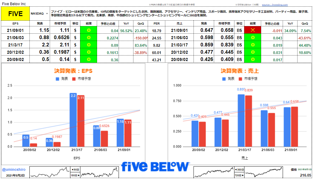 ファイブ・ビロー【FIVE】決算2021年9月1日