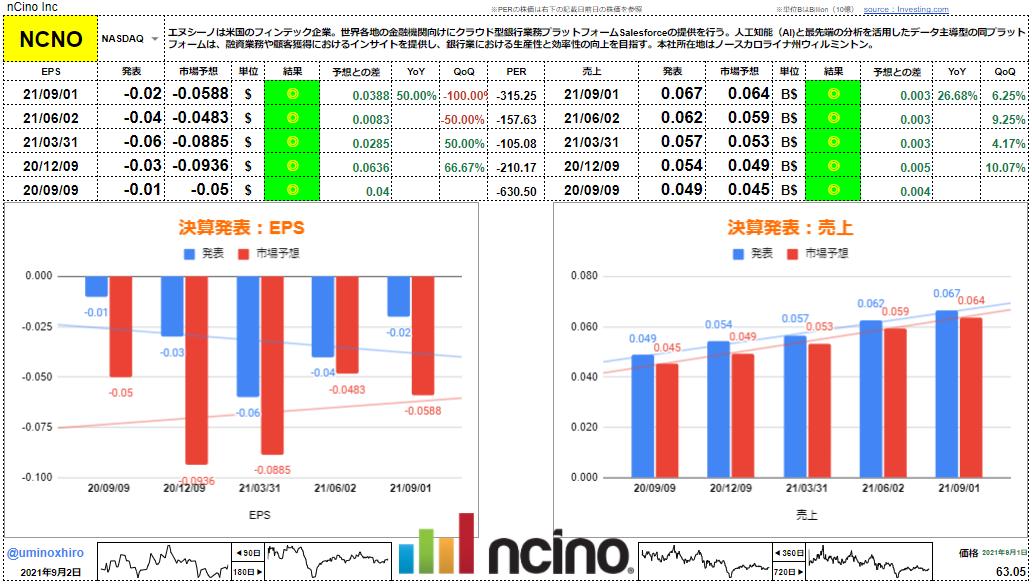 エヌシーノ【NCNO】決算2021年9月1日