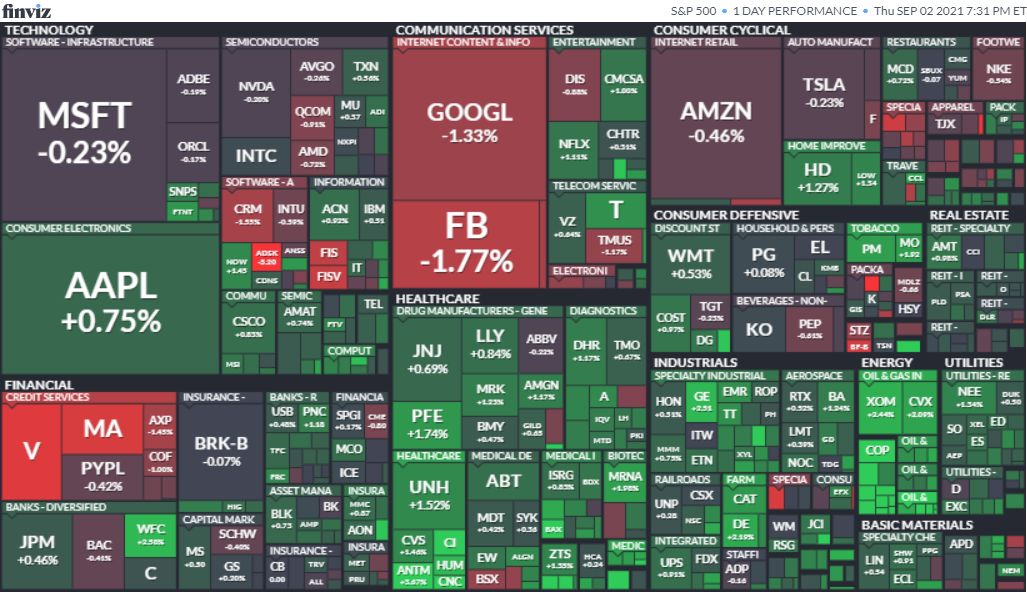 S&P500ヒートマップ2021年9月2日