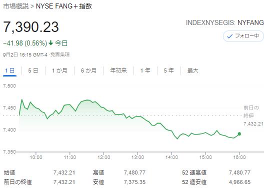 FANG+index2021年9月2日