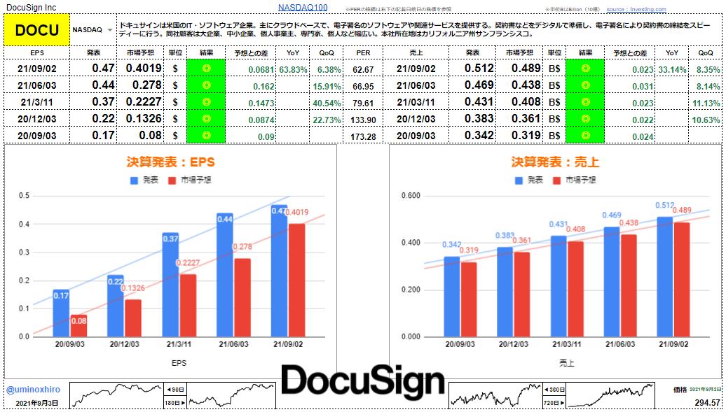 ドキュサイン【DOCU】決算2021年9月2日