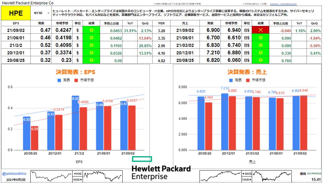 ヒューレットパッカードエンタープライズ【HPE】決算2021年9月2日