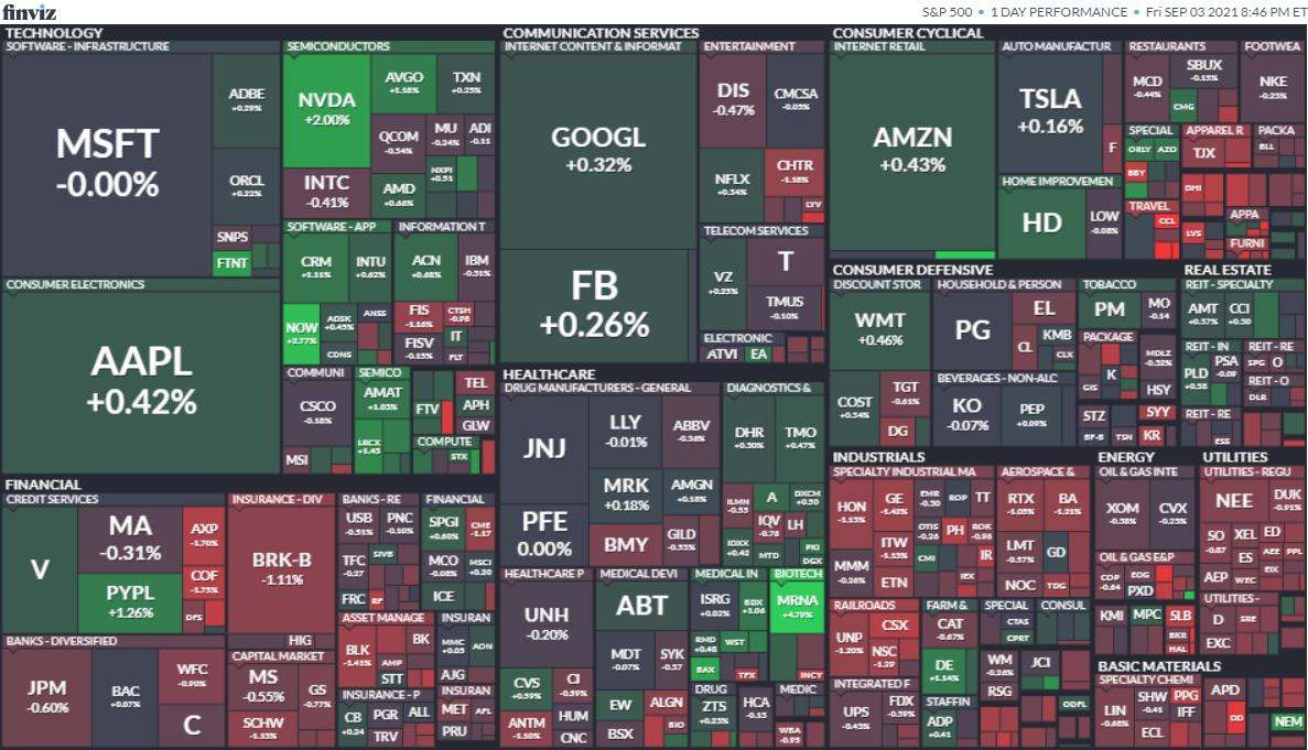 S&P500ヒートマップ2021年9月3日