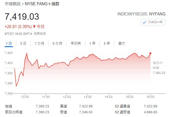 FANG+index2021年9月3日