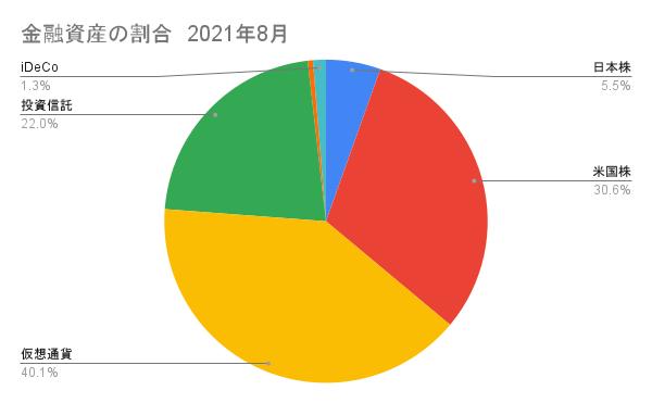 日本株と米国株(仮想通貨)の割合2021年8月