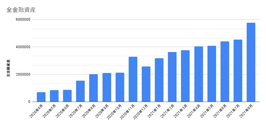 金融資産の推移グラフ 2021年8月