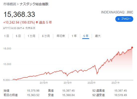 NASDAQ総合指数