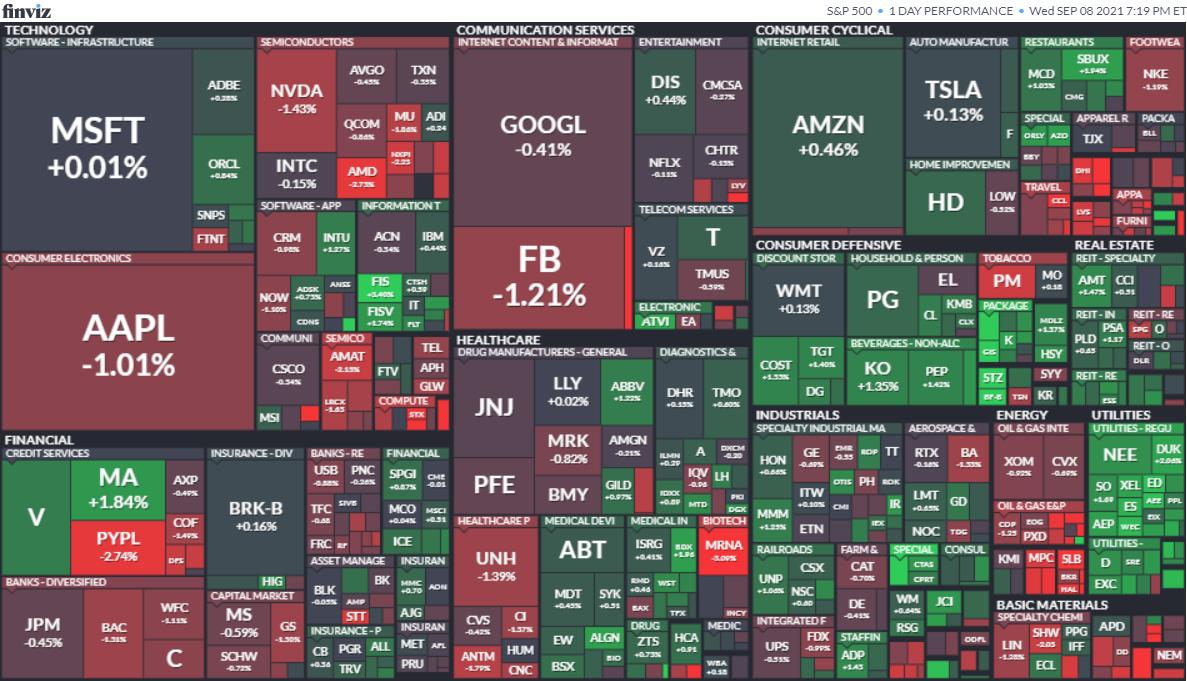 S&P500ヒートマップ2021年9月8日