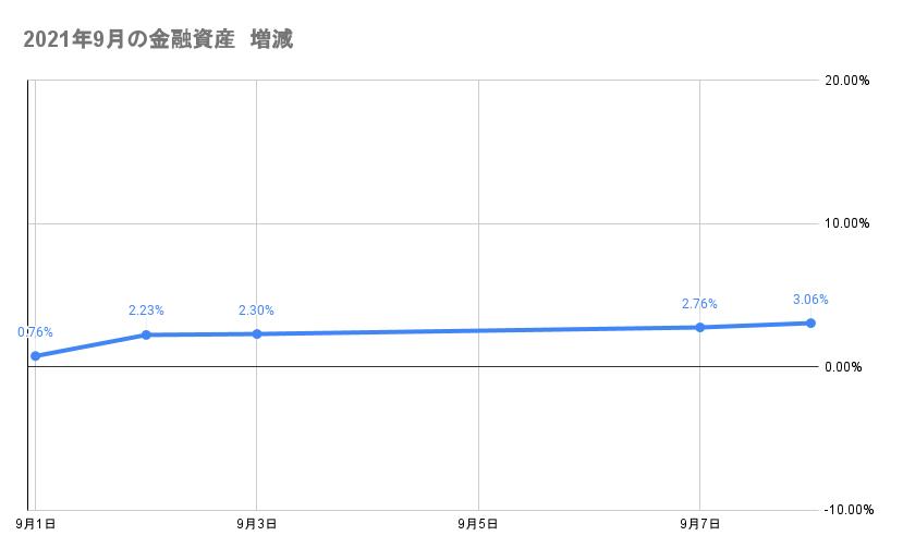 9月のポートフォリオ資産額の推移2021年9月8日