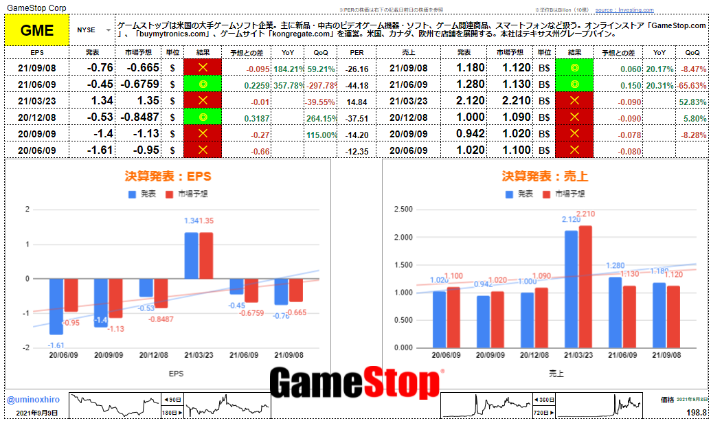 ゲームストップ【GME】決算2021年9月8日