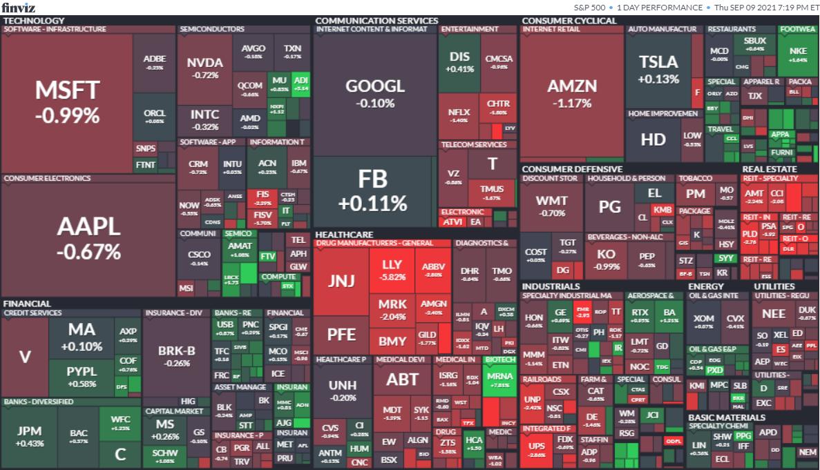 S&P500ヒートマップ2021年9月9日
