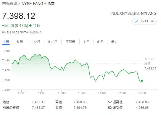 FANG+index2021年9月9日