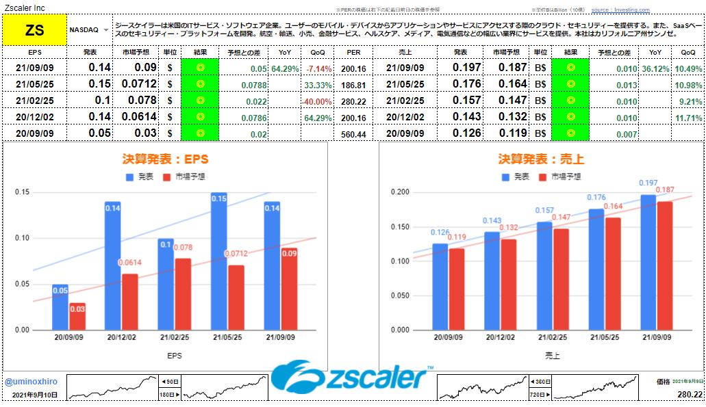 ジースケーラー【ZS】決算2021年9月9日