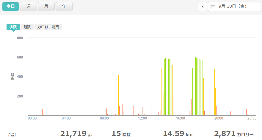 fitbitログより 運動データ2021年9月10日