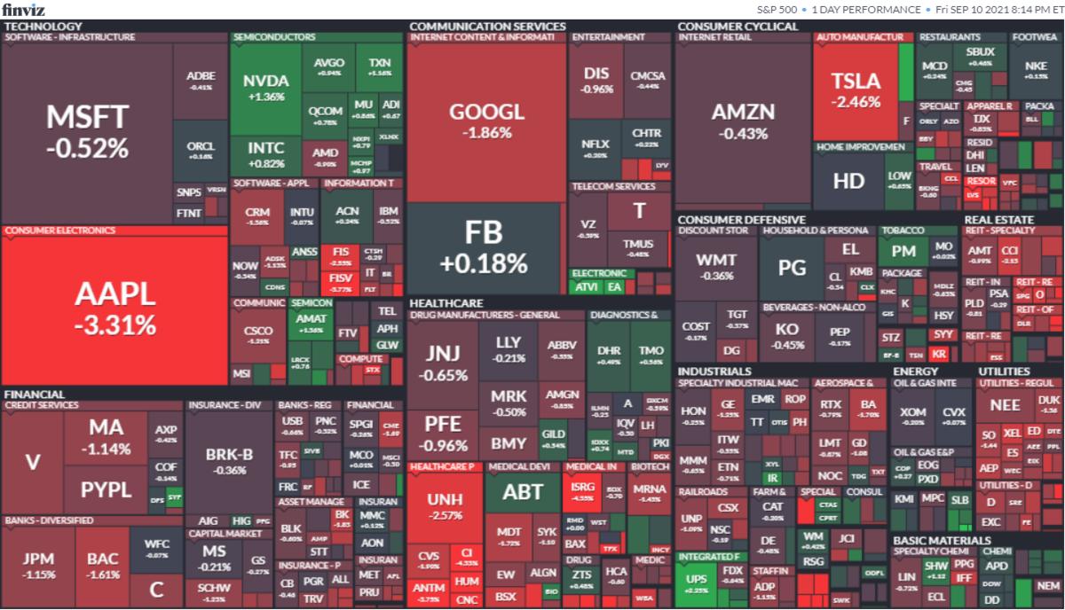 S&P500ヒートマップ2021年9月10日
