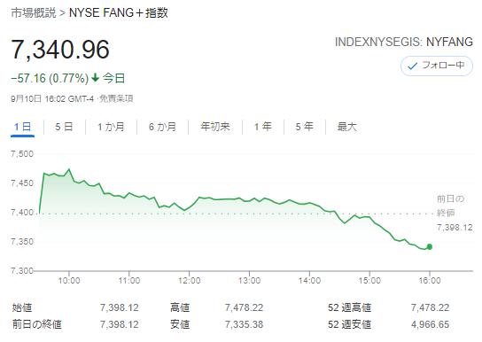 FANG+index2021年9月10日