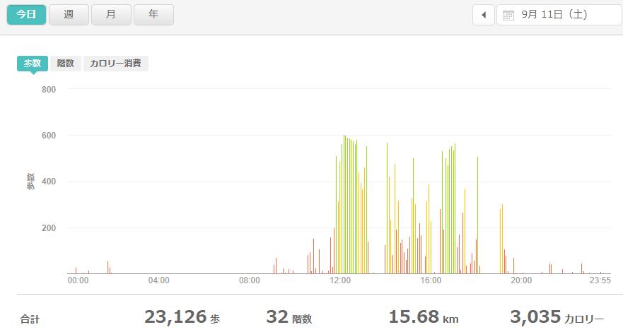 fitbitログより 運動データ2021年9月11日