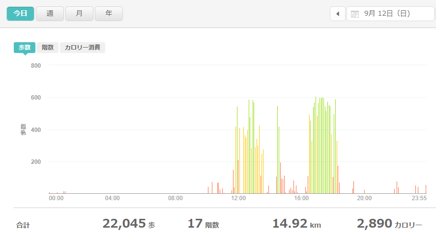fitbitログより 運動データ2021年9月12日