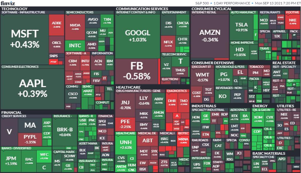 S&P500ヒートマップ2021年9月13日