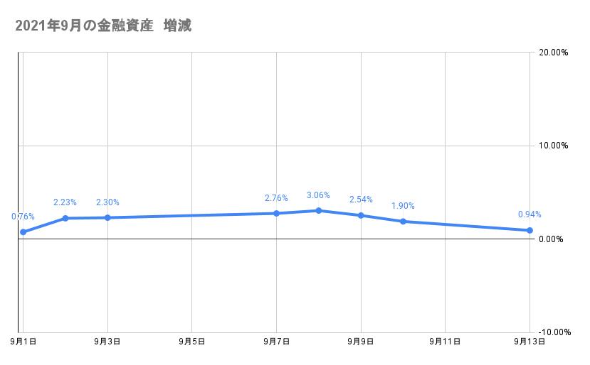 9月のポートフォリオ資産額の推移2021年9月13日