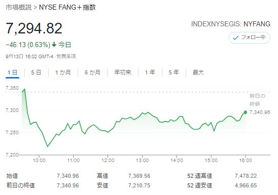FANG+index2021年9月13日