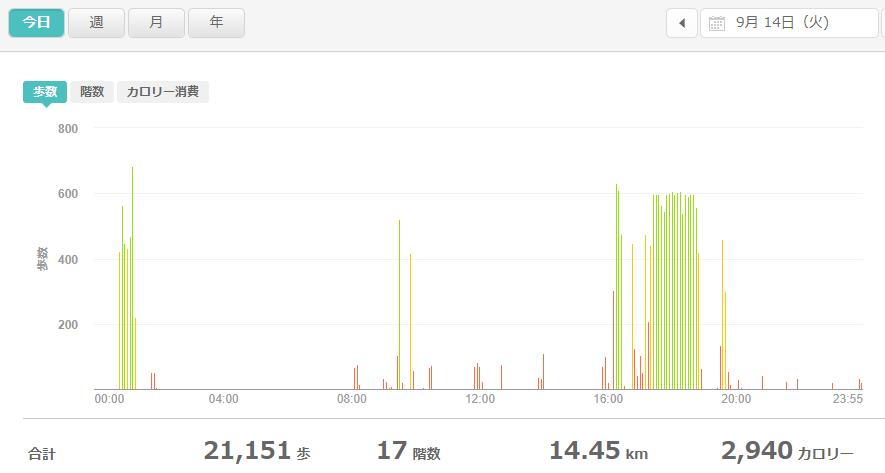 fitbitログより 運動データ2021年9月14日
